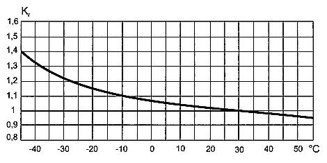 Влияние температуры на работу автоматического выключателя