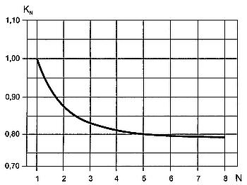 Зависимость коэффициента нагрузки выключателя от количества полюсов